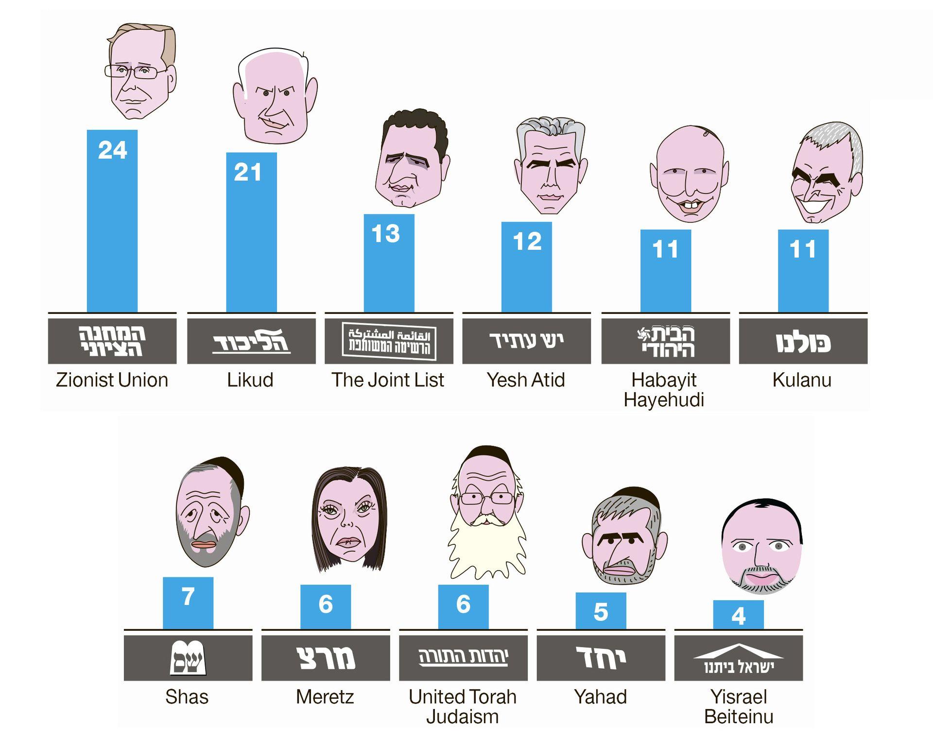 haaretz election poll